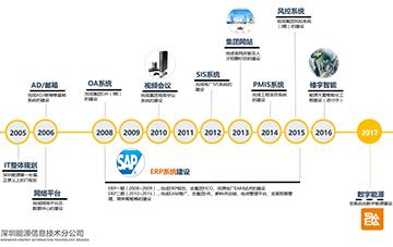 深圳能源集團股份有限公司信息技術分公司3